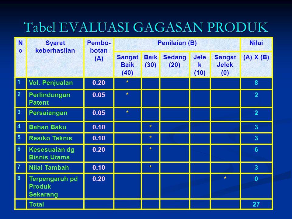 Tabel EVALUASI GAGASAN PRODUK NoNo Syarat keberhasilan Pembo- botan (A) Penilaian (B)Nilai Sangat Baik (40) Baik (30) Sedang (20) Jele k (10) Sangat Jelek (0) (A) X (B) 1 Vol.