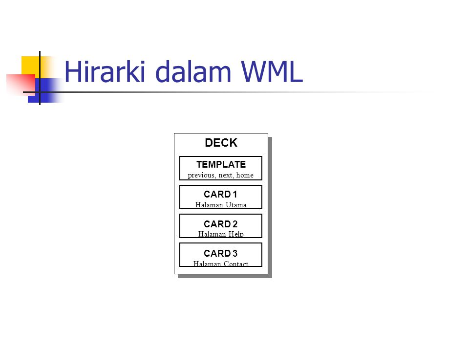 Hirarki dalam WML DECK TEMPLATE previous, next, home CARD 1 Halaman Utama CARD 2 Halaman Help CARD 3 Halaman Contact DECK TEMPLATE previous, next, home CARD 1 Halaman Utama CARD 2 Halaman Help CARD 3 Halaman Contact