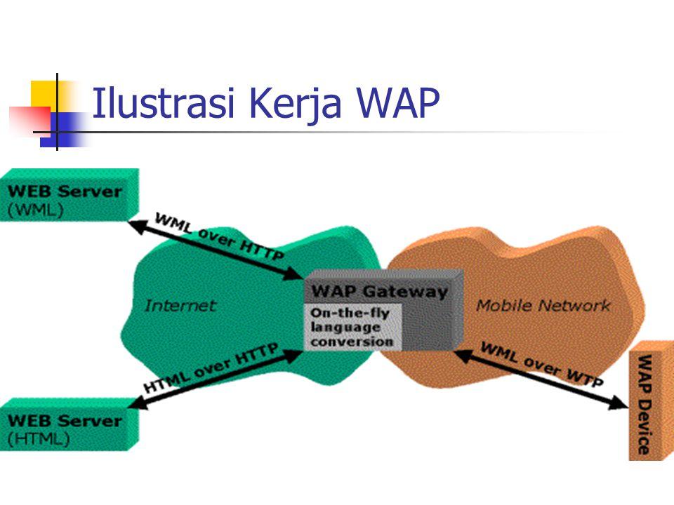 WAP: Network elements wireless networkfixed network WAP proxy WTA server filter/ WAP proxy web server filter PSTN Internet Binary WML: binary file format for clients Binary WML HTML WML HTML