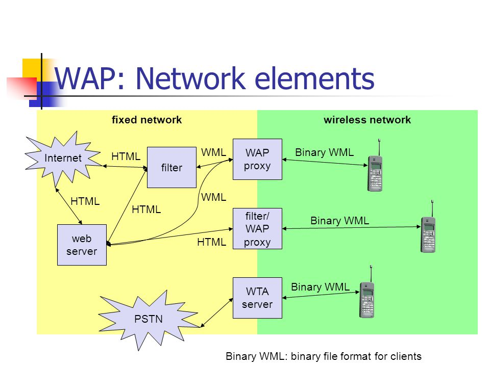 Origin Servers WAE: Logical model web server other content server GatewayClient other WAE user agents WML user agent WTA user agent encoders & decoders encoded request encoded response with content response with content push content encoded push content