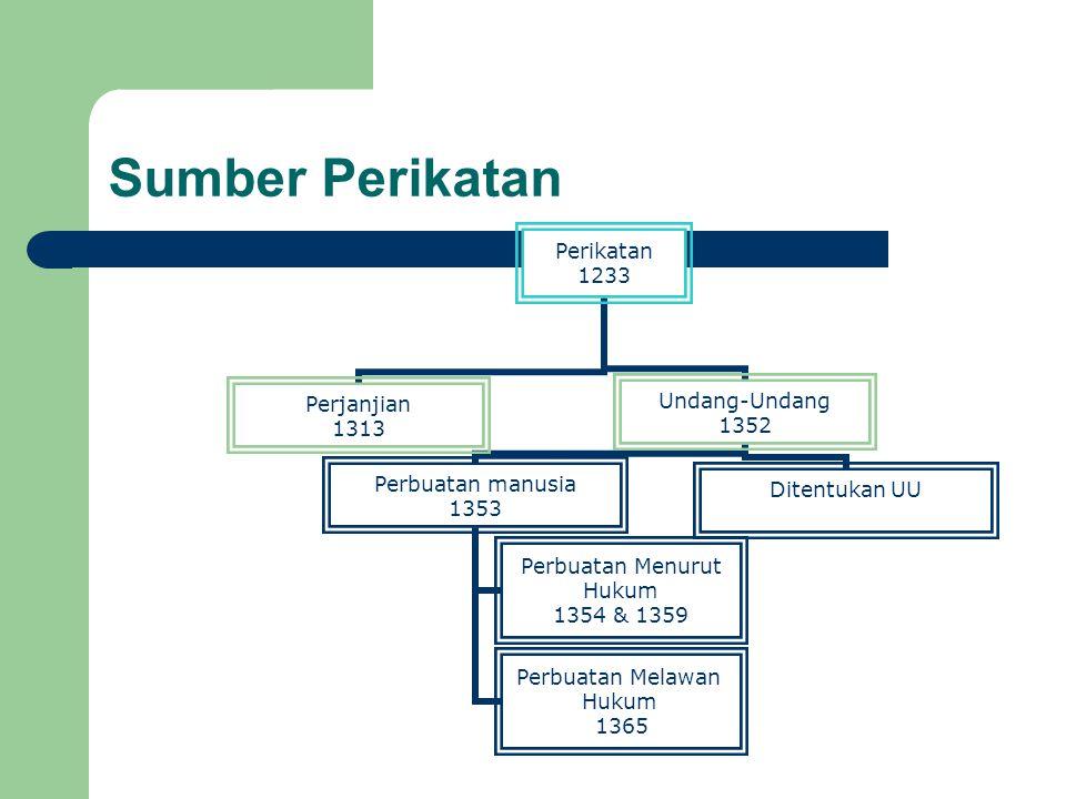 Sumber Perikatan Perikatan 1233 Perjanjian 1313 Undang-Undang 1352 Perbuatan manusia 1353 Perbuatan Menurut Hukum 1354 & 1359 Perbuatan Melawan Hukum