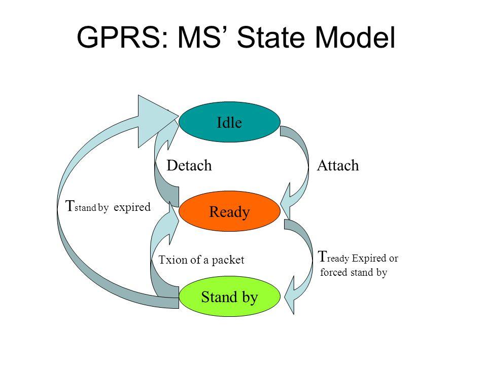 GPRS Attach & Detach Exchange of information e.g.MS ID, User profile, QoS, etc.