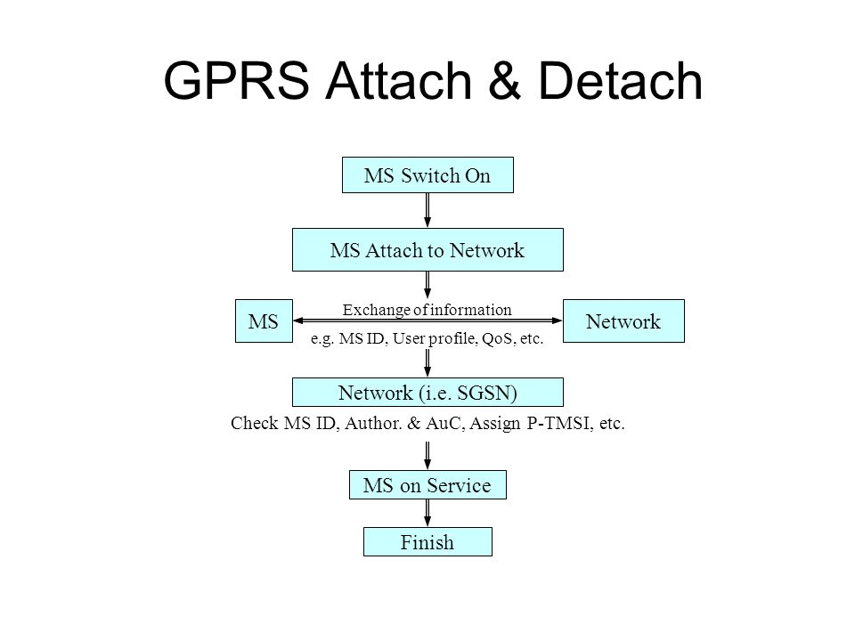 GPRS Attach & Detach Exchange of information e.g. MS ID, User profile, QoS, etc. MS Switch On MS Attach to Network MSNetwork Network (i.e. SGSN) Check