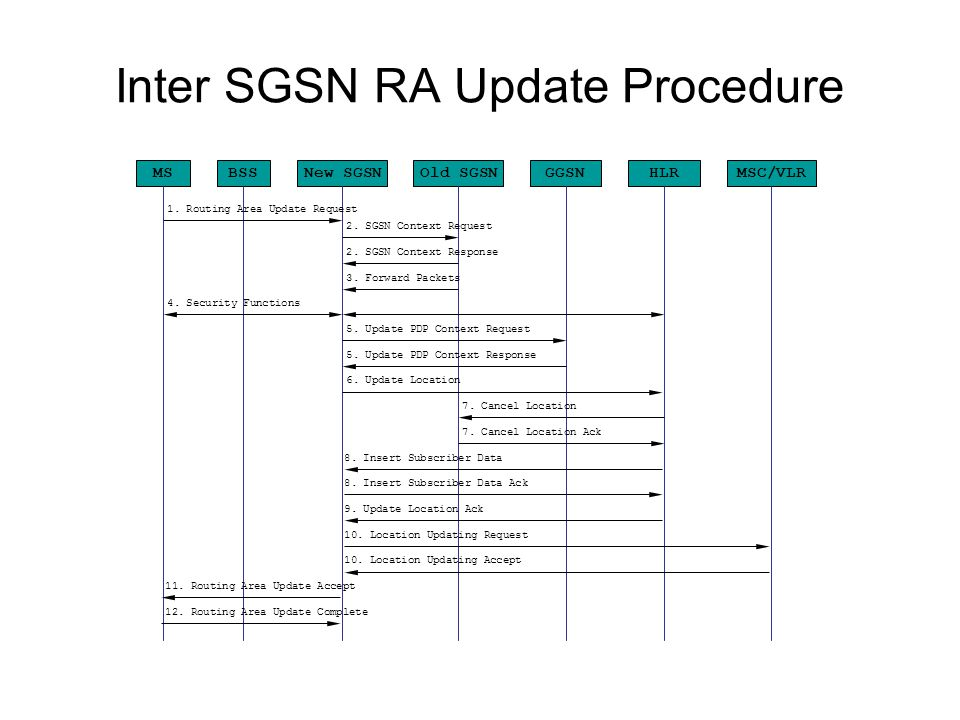 LA Update Procedure MSBSSnew SGSNold SGSNGGSN HLR Old MSC/VLR 1.