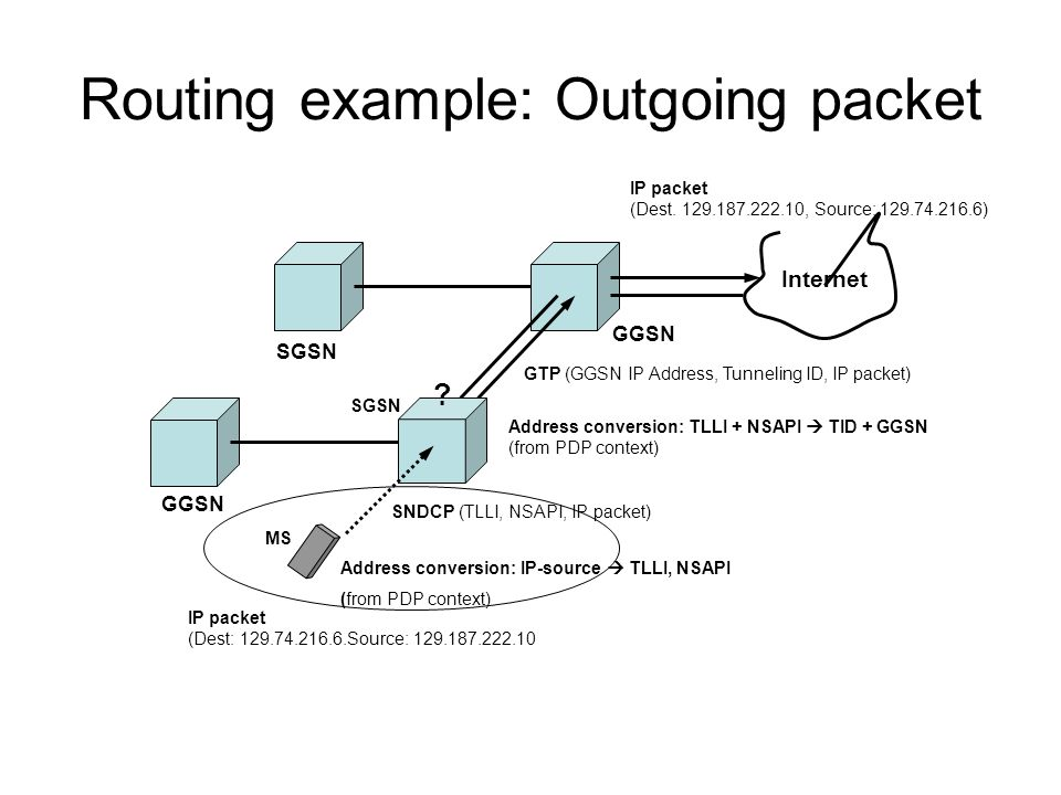 Routing example: Outgoing packet SGSN GGSN SGSN IP packet (Dest.