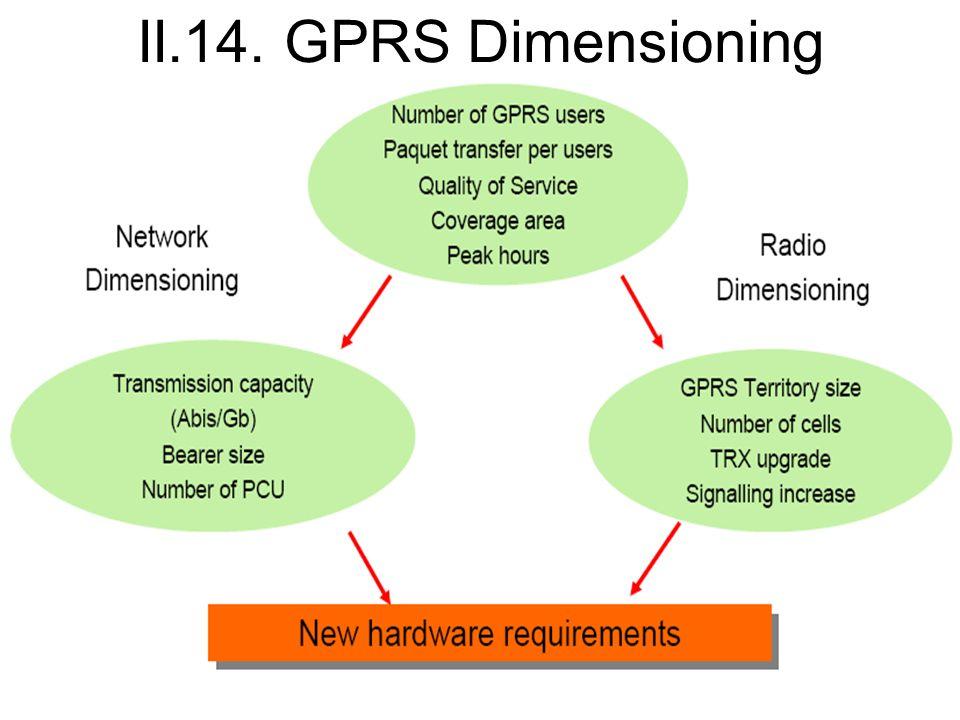 II.14. GPRS Dimensioning