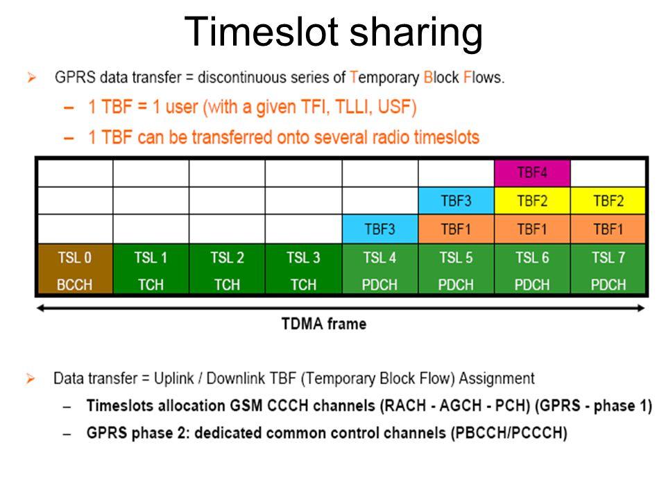 Timeslot sharing