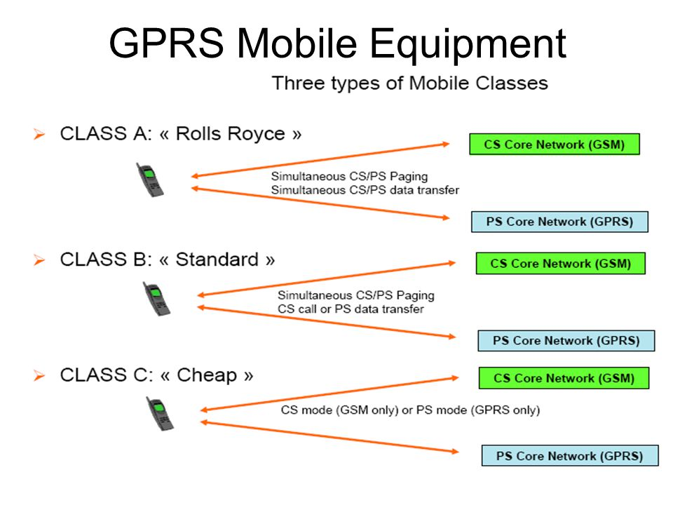 GPRS Mobile Equipment