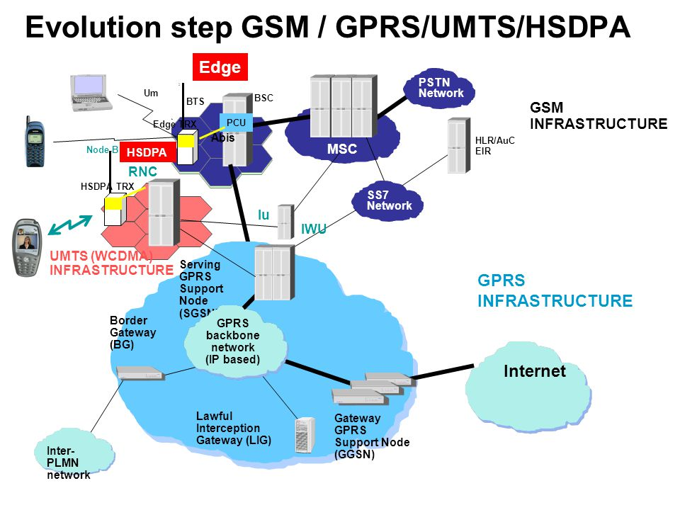Evolution step GSM / GPRS/UMTS/HSDPA MSC HLR/AuC EIR BSC BTS PSTN Network SS7 Network Um GSM INFRASTRUCTURE Border Gateway (BG) Serving GPRS Support Node (SGSN) Gateway GPRS Support Node (GGSN) Lawful Interception Gateway (LIG) Inter- PLMN network GPRS backbone network (IP based) Internet PCU GPRS INFRASTRUCTURE Node-B RNC Iu IWU Um UMTS (WCDMA) INFRASTRUCTURE Edge Edge TRX Abis HSDPA HSDPA TRX