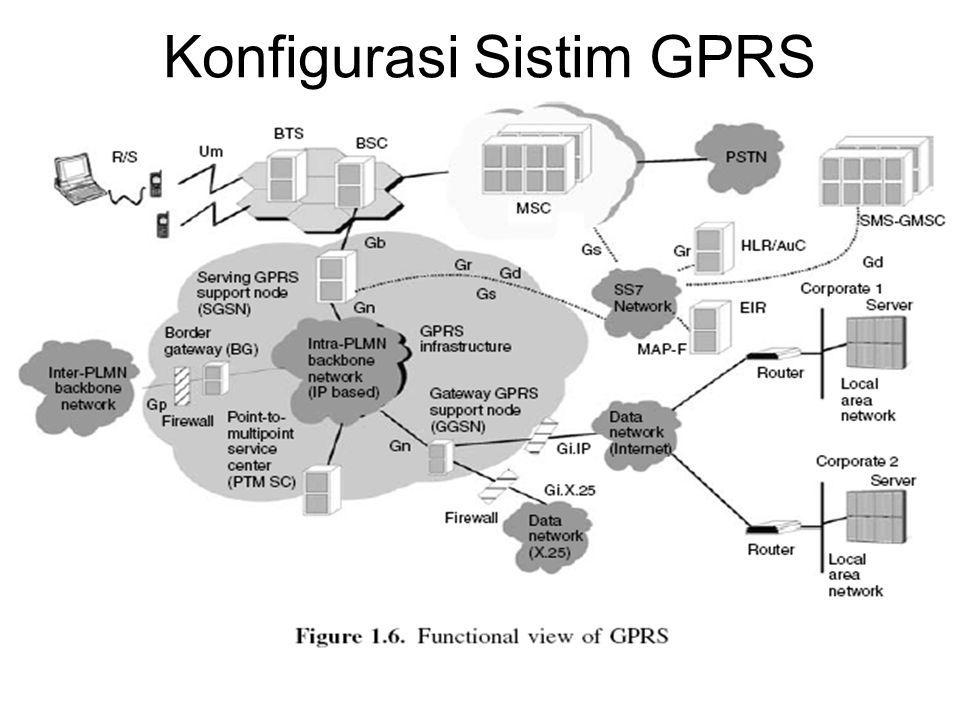 Konfigurasi Sistim GPRS
