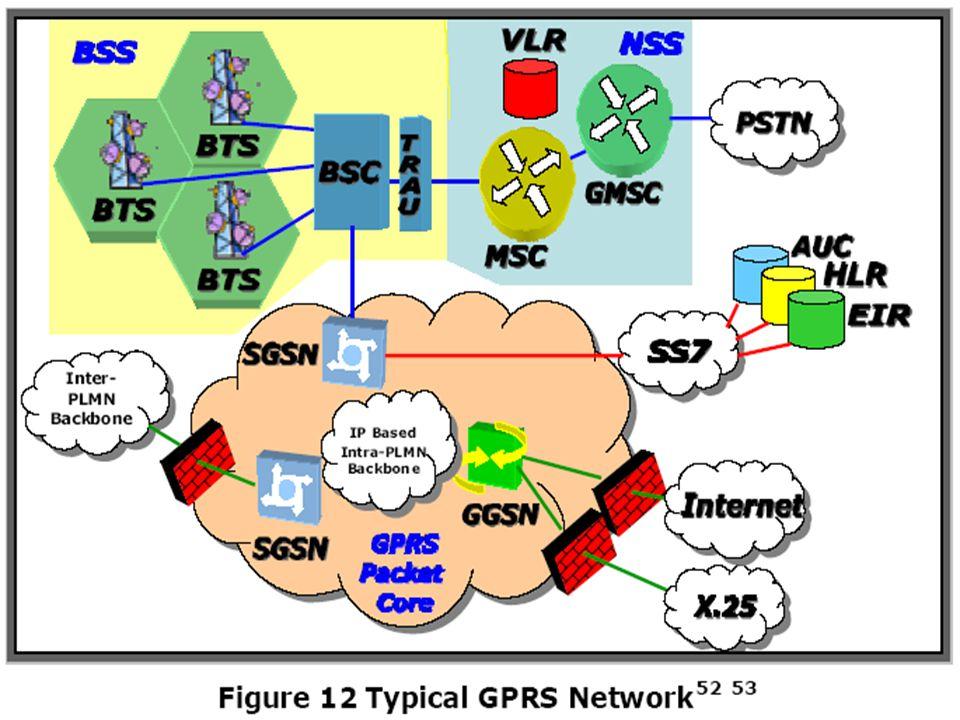 Arsitektur Dasar Jaringan GPRS dalam GSM