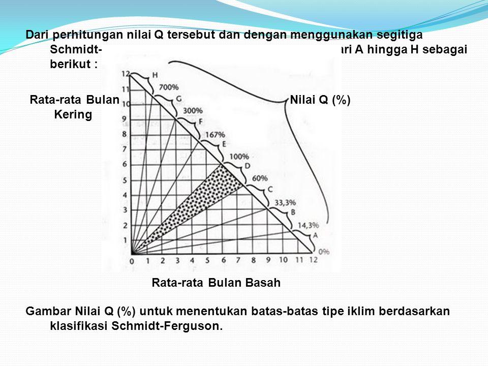 Dari perhitungan nilai Q tersebut dan dengan menggunakan segitiga Schmidt-Ferguson maka didapatkan 8 tipe iklim dari A hingga H sebagai berikut : Gamb