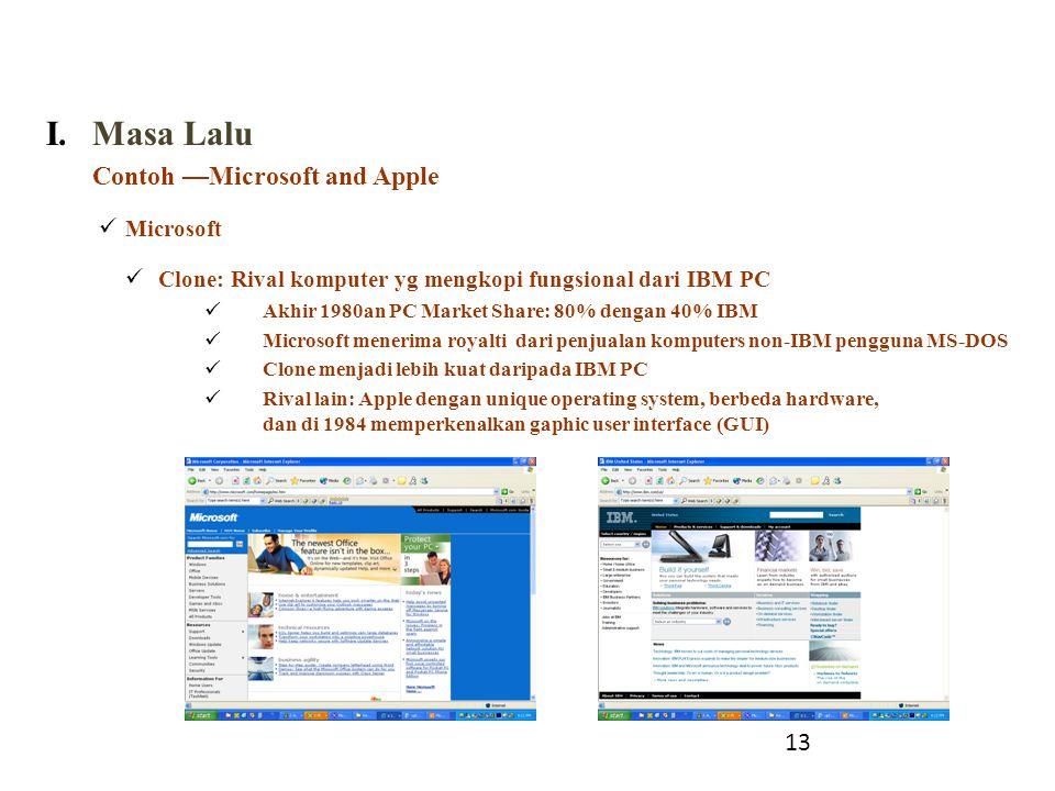 I.Masa Lalu Contoh —Microsoft and Apple Microsoft Clone: Rival komputer yg mengkopi fungsional dari IBM PC Akhir 1980an PC Market Share: 80% dengan 40