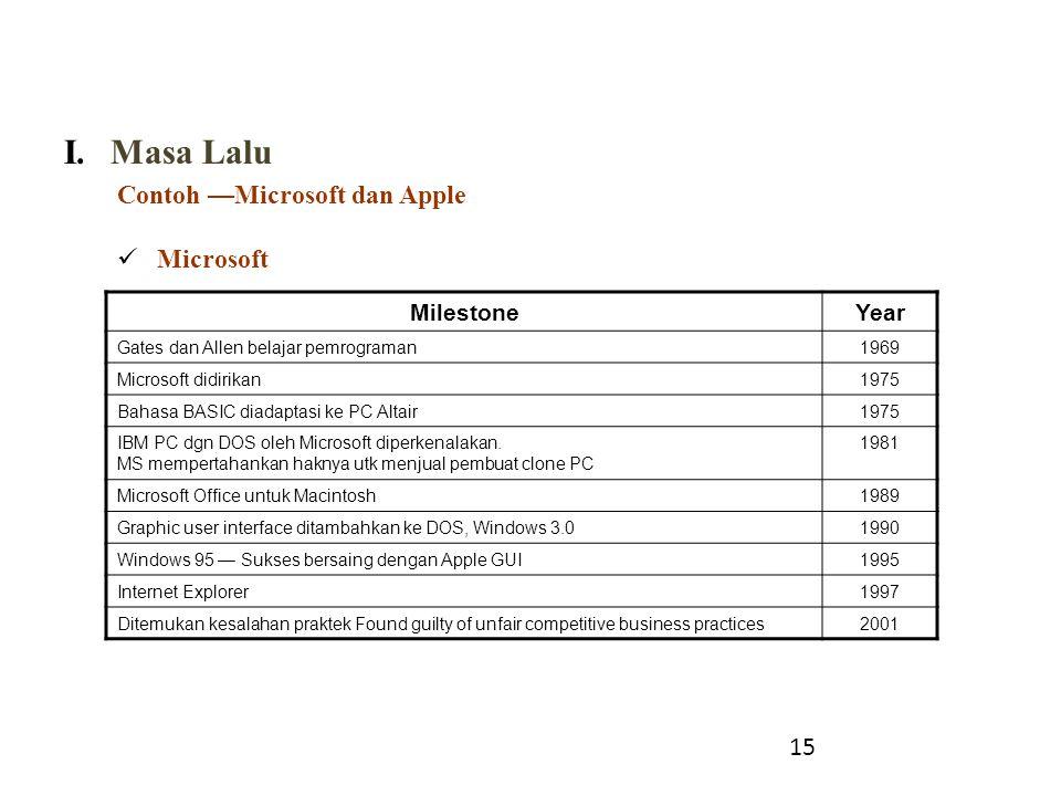 I.Masa Lalu Contoh —Microsoft dan Apple Microsoft 15 MilestoneYear Gates dan Allen belajar pemrograman1969 Microsoft didirikan1975 Bahasa BASIC diadap