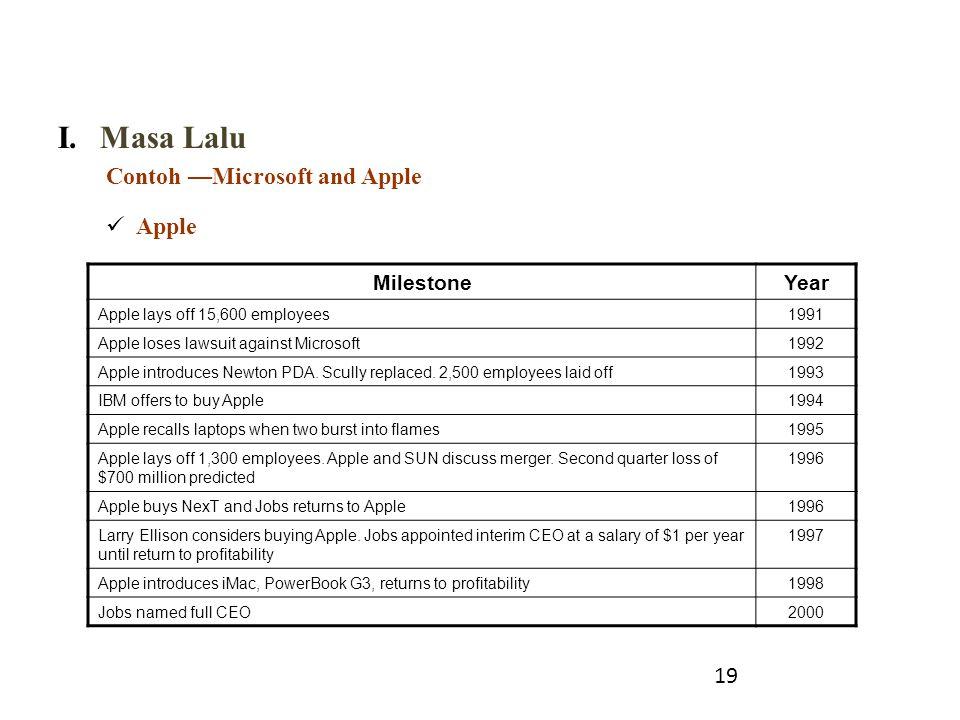 I.Masa Lalu Contoh —Microsoft and Apple Apple 19 MilestoneYear Apple lays off 15,600 employees1991 Apple loses lawsuit against Microsoft1992 Apple int