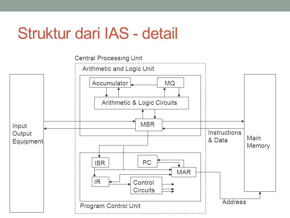 Struktur dari IAS - detail Main Memory Arithmetic and Logic Unit Program Control Unit Input Output Equipment MBR Arithmetic & Logic Circuits MQAccumul