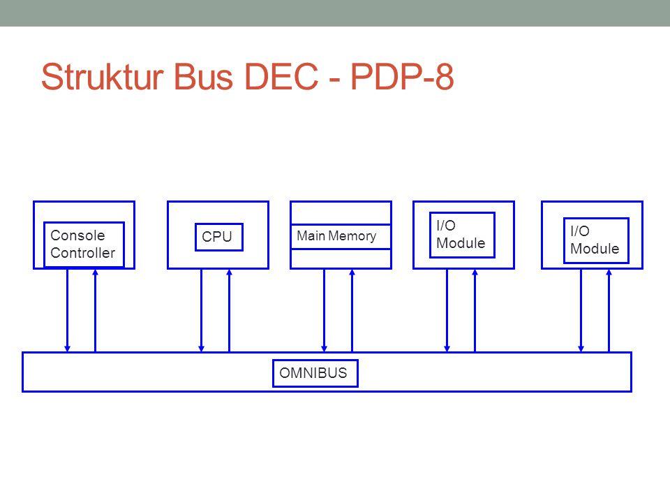 Struktur Bus DEC - PDP-8 OMNIBUS Console Controller CPU Main Memory I/O Module I/O Module
