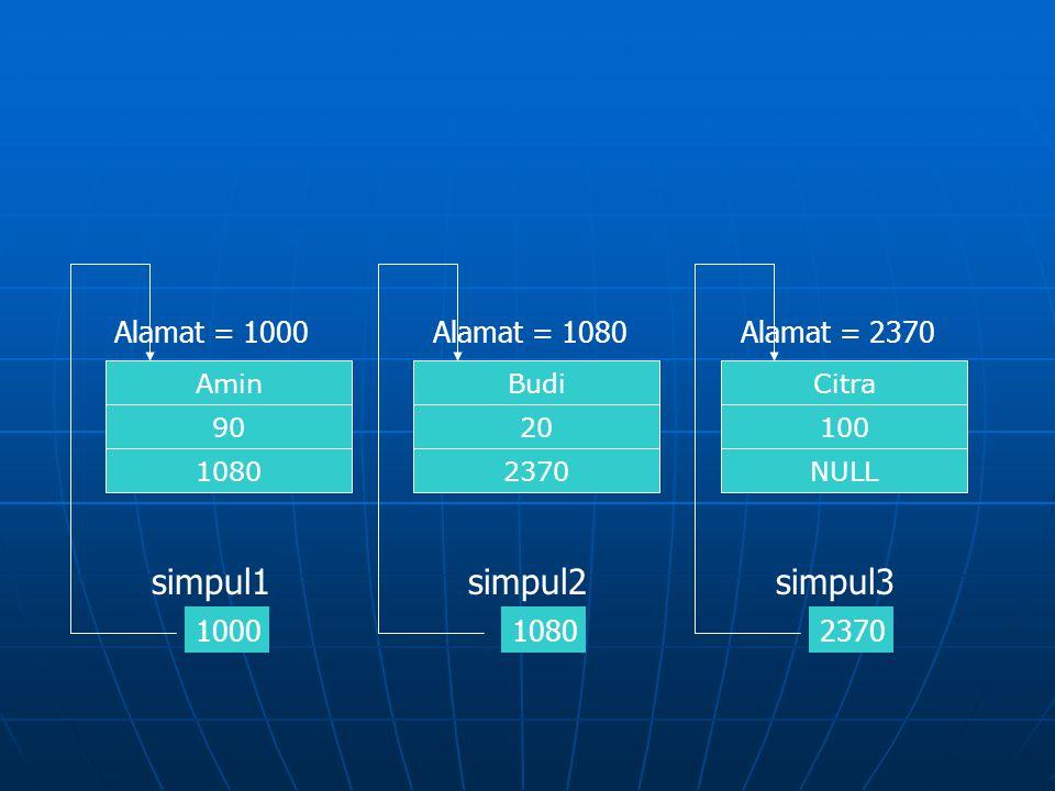 Citra NULL 100 Alamat = 2370 2370 Budi 2370 20 Alamat = 1080 1080 Amin 1080 90 Alamat = 1000 1000 simpul1simpul3simpul2
