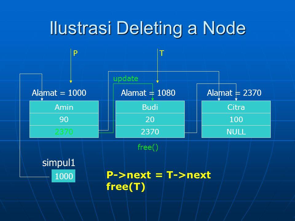 Ilustrasi Deleting a Node Citra NULL 100 Alamat = 2370 Budi 2370 20 Alamat = 1080 Amin 2370 90 Alamat = 1000 1000 simpul1 free() update PT P->next = T