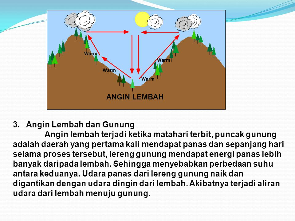 3. Angin Lembah dan Gunung Angin lembah terjadi ketika matahari terbit, puncak gunung adalah daerah yang pertama kali mendapat panas dan sepanjang har