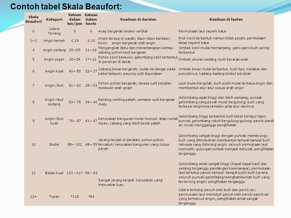 Skala Beaufort Kategori Satuan dalam km/jam Satuan dalam knots Keadaan di daratanKeadaan di lautan 0 Udara Tenang 00Asap bergerak secara vertikalPermu