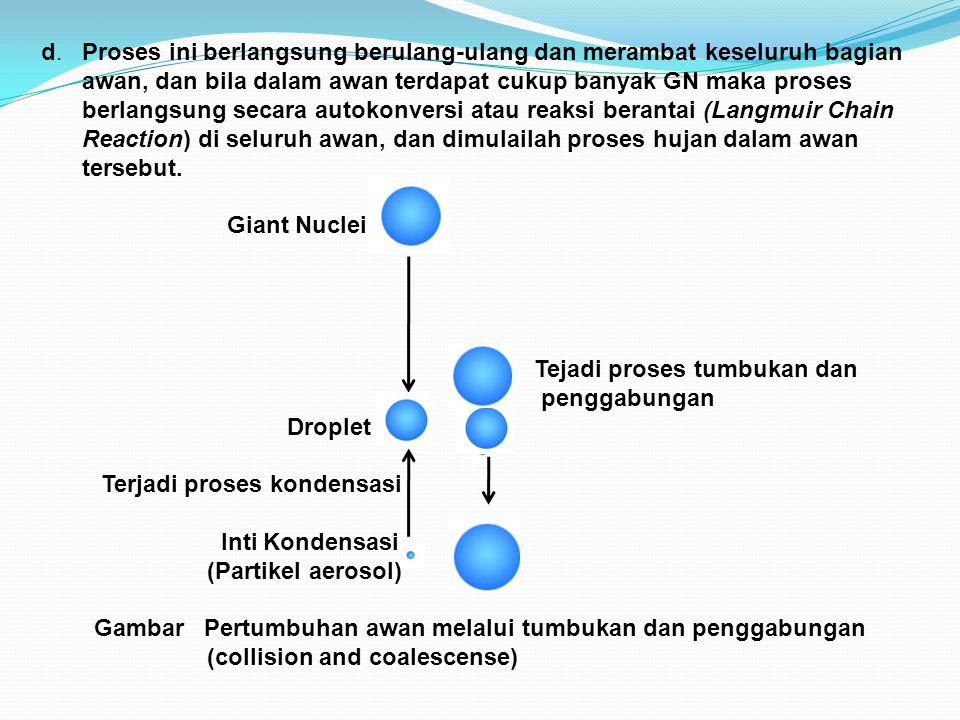 Faktor-faktor yang mempengaruhi perkembangan awan (Ahren, 2007): a.Pemanasan permukaan dan konveksi bebas : Uap air terangkat naik ke atmosfer yang tidak stabil, diakibatkan oleh pemanasan permukaan (adanya arus konveksi).