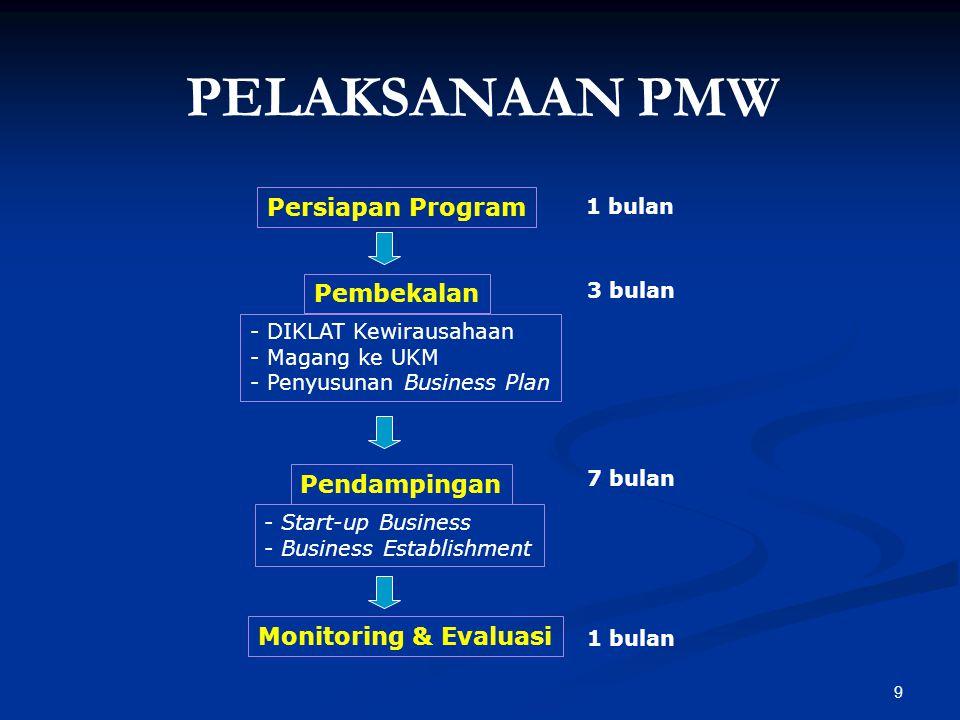 9 Persiapan Program Pembekalan Pendampingan Monitoring & Evaluasi - DIKLAT Kewirausahaan - Magang ke UKM - Penyusunan Business Plan - Start-up Busines