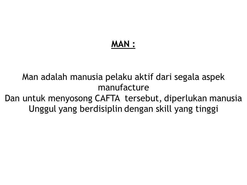 6 M itu adalah : 1). Money -------------> Uang 2). Management-----> System 3). Machine------------> Mesin 4). Man -----------------> Manusia 5). Mater