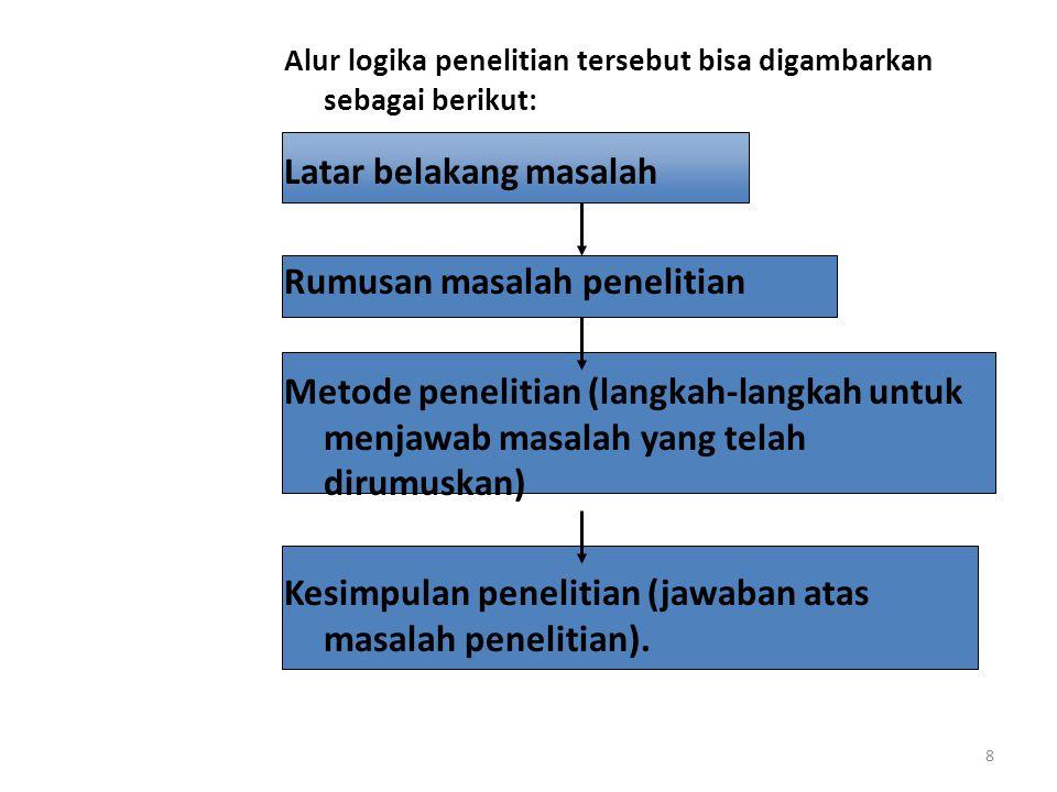 Alur logika penelitian tersebut bisa digambarkan sebagai berikut: Latar belakang masalah Rumusan masalah penelitian Metode penelitian (langkah-langkah untuk menjawab masalah yang telah dirumuskan) Kesimpulan penelitian (jawaban atas masalah penelitian).