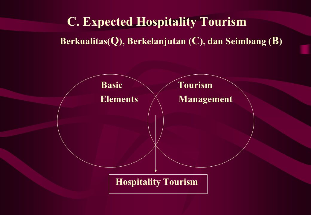 C. Expected Hospitality Tourism Berkualitas( Q ), Berkelanjutan ( C ), dan Seimbang ( B ) Basic Tourism Elements Management Hospitality Tourism