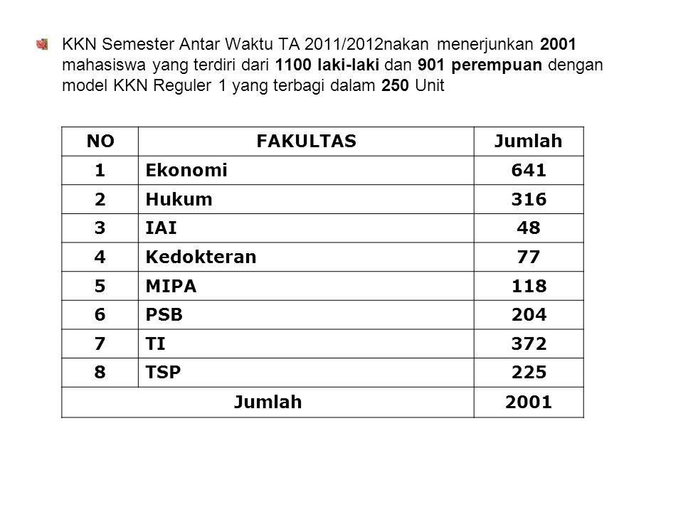 KKN Semester Antar Waktu TA 2011/2012nakan menerjunkan 2001 mahasiswa yang terdiri dari 1100 laki-laki dan 901 perempuan dengan model KKN Reguler 1 ya