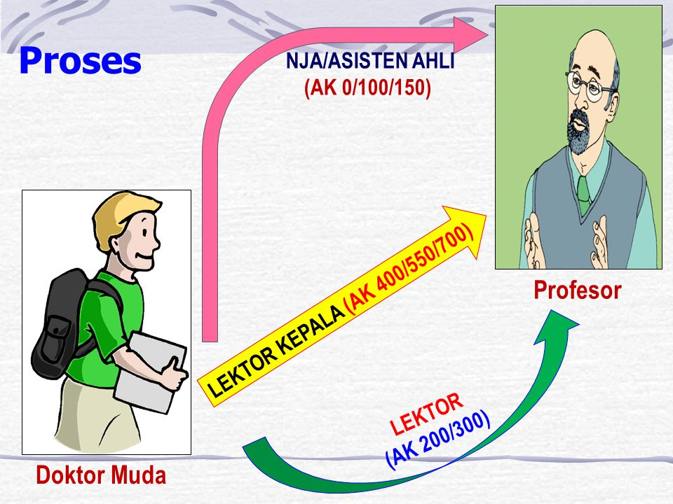 Proses NJA/ASISTEN AHLI (AK 0/100/150) LEKTOR (AK 200/300) LEKTOR KEPALA (AK 400/550/700) Doktor Muda Profesor