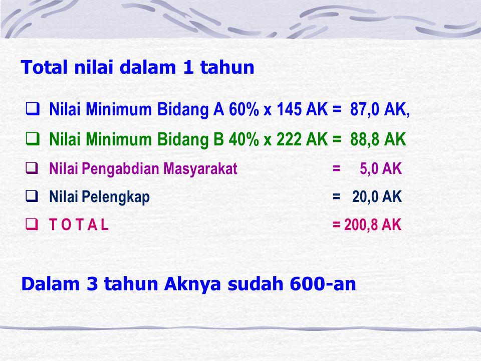 Total nilai dalam 1 tahun  Nilai Minimum Bidang A 60% x 145 AK = 87,0 AK,  Nilai Minimum Bidang B 40% x 222 AK = 88,8 AK  Nilai Pengabdian Masyarakat = 5,0 AK  Nilai Pelengkap = 20,0 AK  T O T A L = 200,8 AK Dalam 3 tahun Aknya sudah 600-an