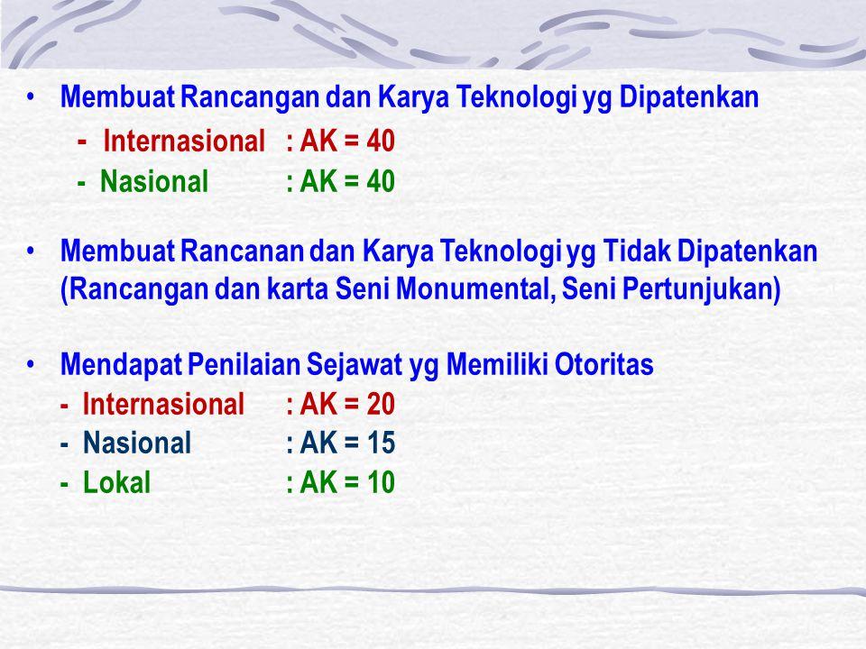 Membuat Rancangan dan Karya Teknologi yg Dipatenkan - Internasional: AK = 40 - Nasional: AK = 40 Membuat Rancanan dan Karya Teknologi yg Tidak Dipatenkan (Rancangan dan karta Seni Monumental, Seni Pertunjukan) Mendapat Penilaian Sejawat yg Memiliki Otoritas - Internasional: AK = 20 - Nasional: AK = 15 - Lokal: AK = 10