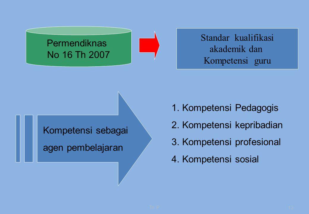 Tri P13 Permendiknas No 16 Th 2007 Kompetensi sebagai agen pembelajaran 1.Kompetensi Pedagogis 2.Kompetensi kepribadian 3.Kompetensi profesional 4.Kompetensi sosial Standar kualifikasi akademik dan Kompetensi guru