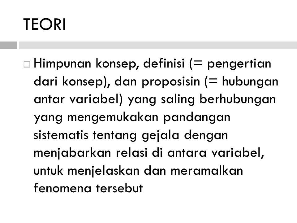 TEORI  Himpunan konsep, definisi (= pengertian dari konsep), dan proposisin (= hubungan antar variabel) yang saling berhubungan yang mengemukakan pan