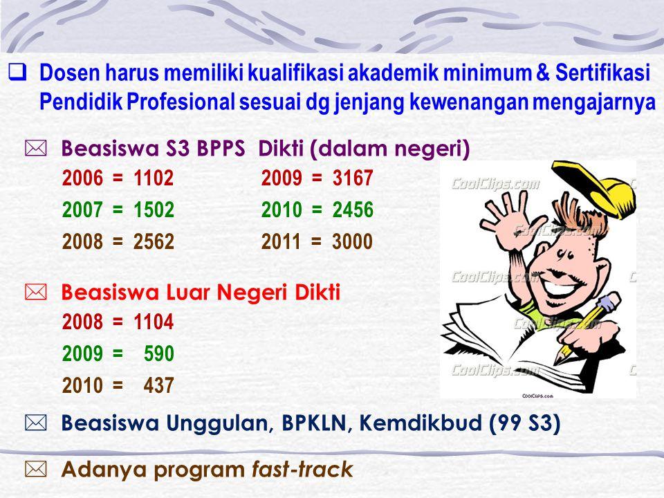  Beasiswa Luar Negeri Dikti  Beasiswa S3 BPPS Dikti (dalam negeri) 2006 = 11022009 = 3167 2007 = 15022010 = 2456 2008 = 25622011 = 3000 2008 = 1104 2009 = 590 2010 = 437  Beasiswa Unggulan, BPKLN, Kemdikbud (99 S3)  Adanya program fast-track  Dosen harus memiliki kualifikasi akademik minimum & Sertifikasi Pendidik Profesional sesuai dg jenjang kewenangan mengajarnya
