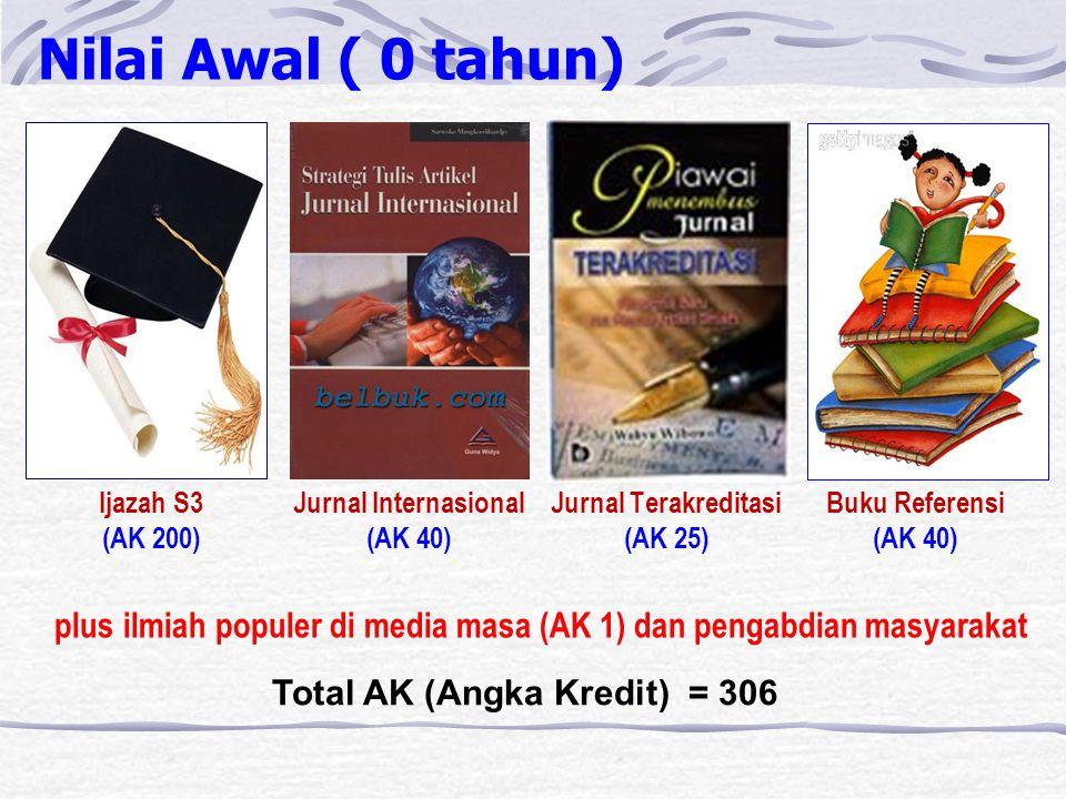 Nilai Awal ( 0 tahun) Total AK (Angka Kredit) = 306 Jurnal Internasional (AK 40) Jurnal Terakreditasi (AK 25) Ijazah S3 (AK 200) Buku Referensi (AK 40) plus ilmiah populer di media masa (AK 1) dan pengabdian masyarakat