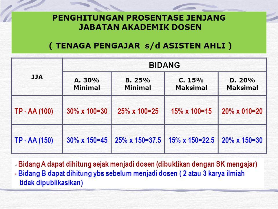 JJA BIDANG A. 30% Minimal B. 25% Minimal C. 15% Maksimal D.