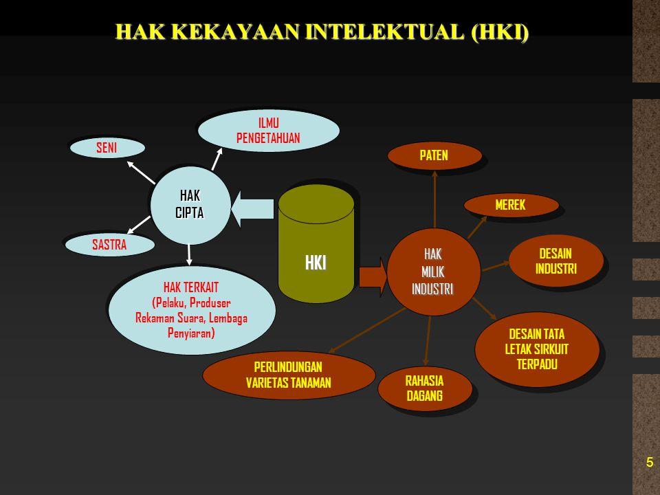UNDANG-UNDANG HKI 1.UU Hak Cipta (UU no 19/2002) 2.UU Paten (UU no 14/2001) 3.UU Merek (UU no 15/2001) 4.UU Rahasia Dagang (UU no 30/2000) 5.UU Desain Industri (UU no 31/2000) 6.UU Desain Tata Letak Sirkuit Terpadu (UU no 32/2000) 7.UU Perlindungan Varietas Tanaman (UU no 29/2000), dikelola oleh Departemen Pertanian