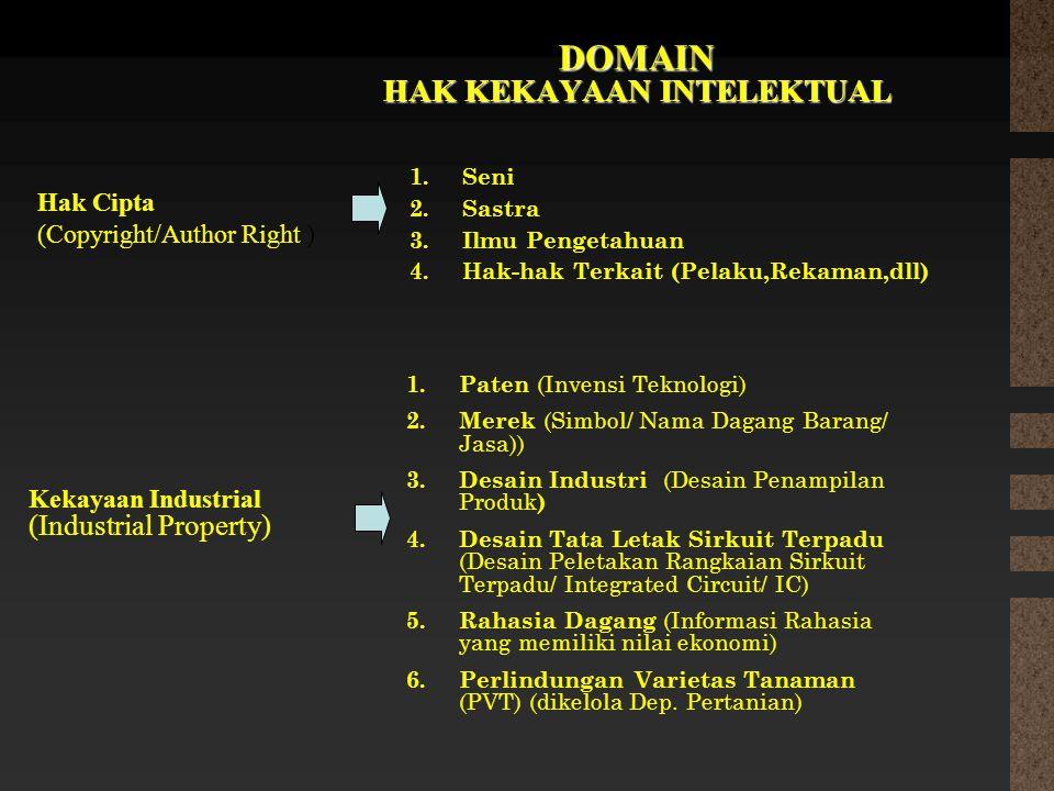 DOMAIN HAK KEKAYAAN INTELEKTUAL Hak Cipta (Copyright/Author Right ) Kekayaan Industrial (Industrial Property) 1.Seni 2.Sastra 3.Ilmu Pengetahuan 4.Hak