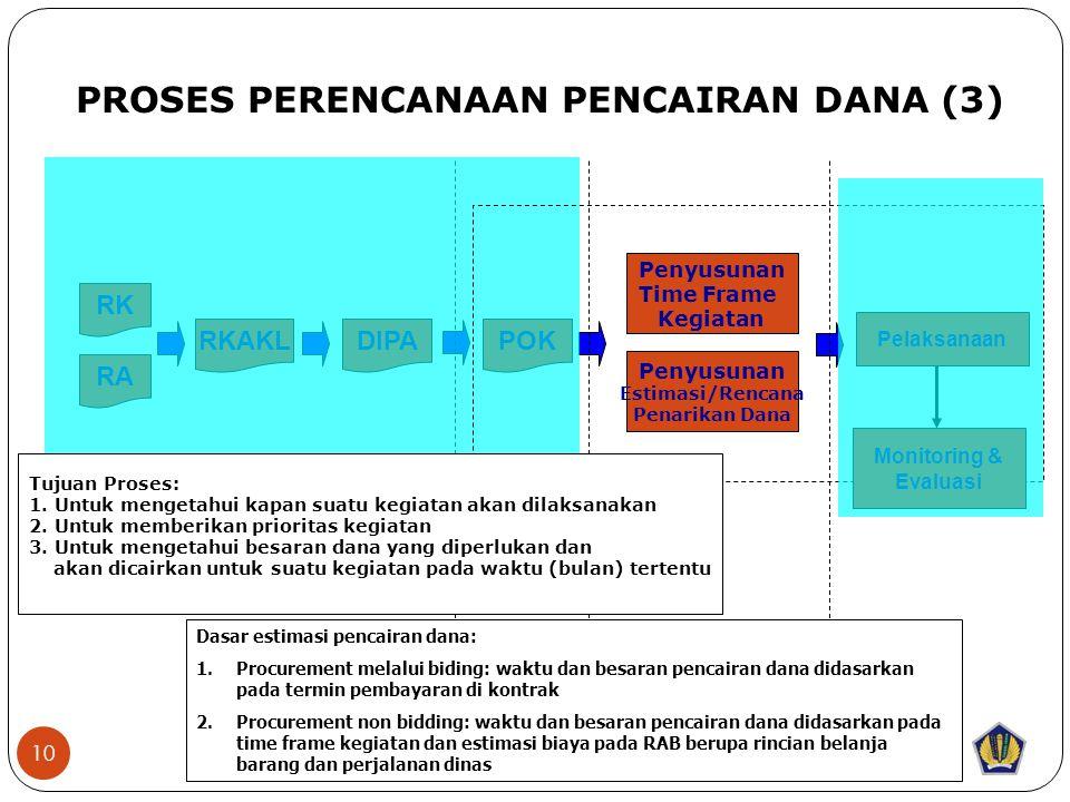 10 RK RA RKAKLDIPAPOK PROSES PERENCANAAN PENCAIRAN DANA (3) Tujuan Proses: 1.