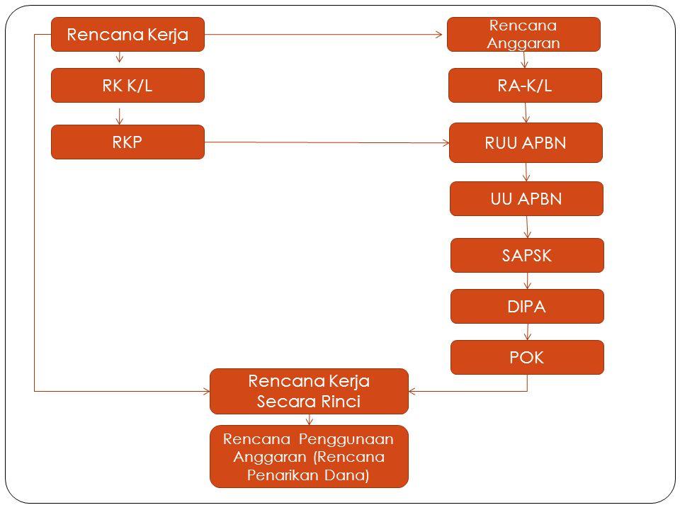 Rencana Kerja RKP RK K/L Rencana Kerja Secara Rinci UU APBN RUU APBN RA-K/L Rencana Anggaran DIPA SAPSK POK Rencana Penggunaan Anggaran (Rencana Penarikan Dana)