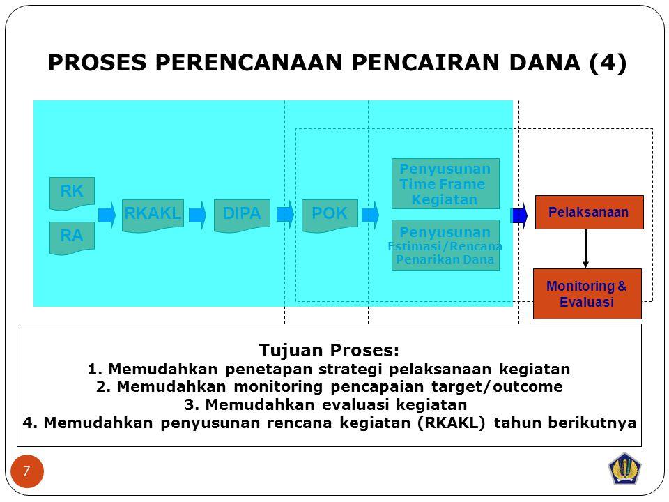 7 RK RA RKAKLDIPAPOK PROSES PERENCANAAN PENCAIRAN DANA (4) Training Need Analysis Tujuan Proses: 1.