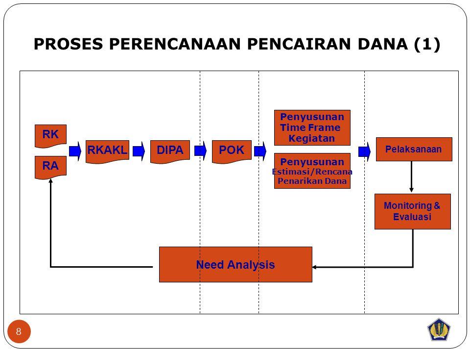 8 RK RA RKAKLDIPAPOK Pelaksanaan PROSES PERENCANAAN PENCAIRAN DANA (1) Need Analysis Penyusunan Time Frame Kegiatan Penyusunan Estimasi/Rencana Penarikan Dana Monitoring & Evaluasi
