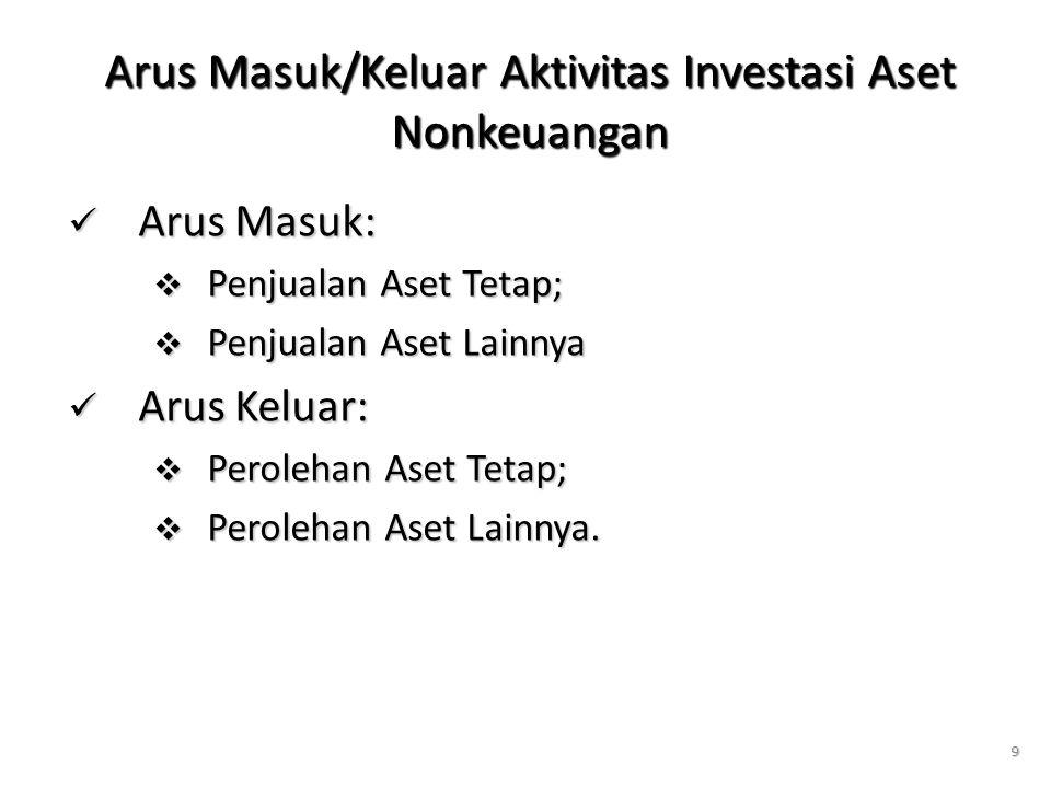 9 Arus Masuk/Keluar Aktivitas Investasi Aset Nonkeuangan Arus Masuk: Arus Masuk:  Penjualan Aset Tetap;  Penjualan Aset Lainnya Arus Keluar: Arus Keluar:  Perolehan Aset Tetap;  Perolehan Aset Lainnya.