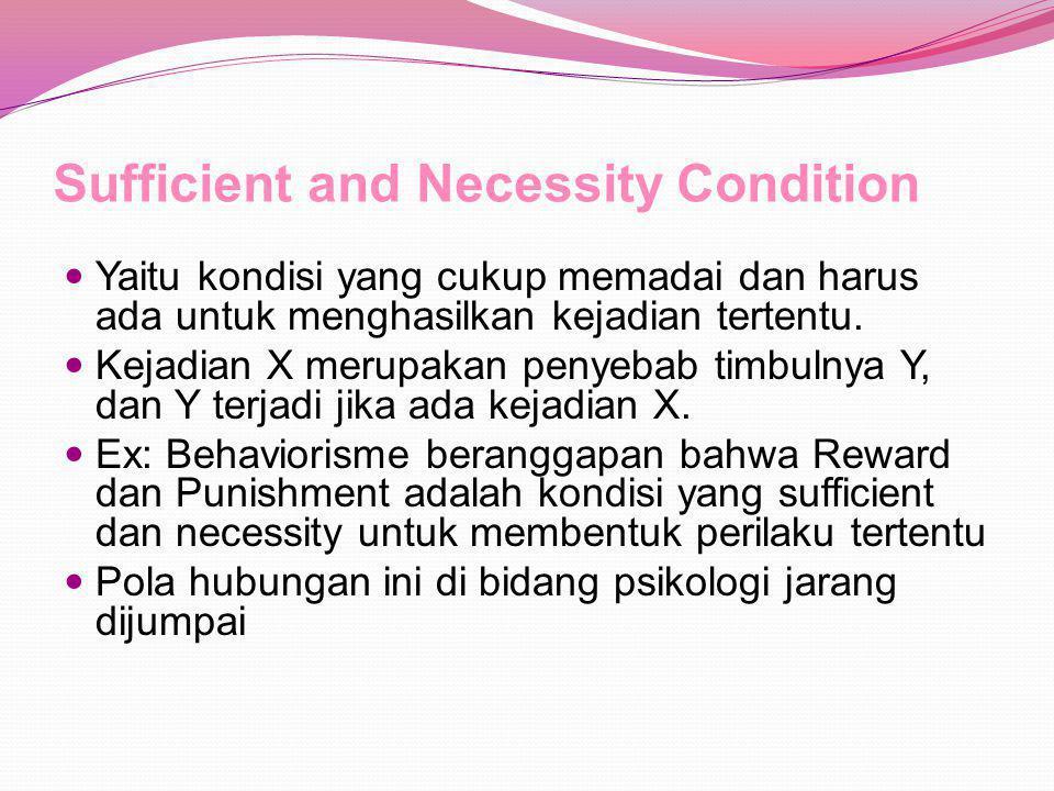 Sufficient and Necessity Condition Yaitu kondisi yang cukup memadai dan harus ada untuk menghasilkan kejadian tertentu.