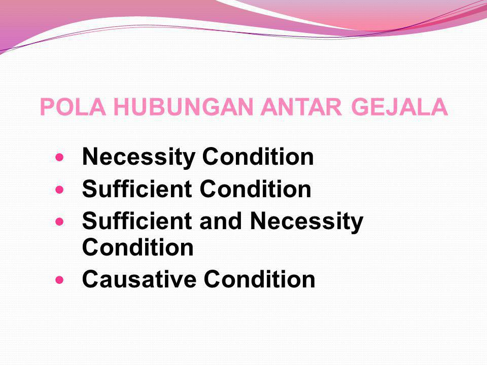 POLA HUBUNGAN ANTAR GEJALA Necessity Condition Sufficient Condition Sufficient and Necessity Condition Causative Condition
