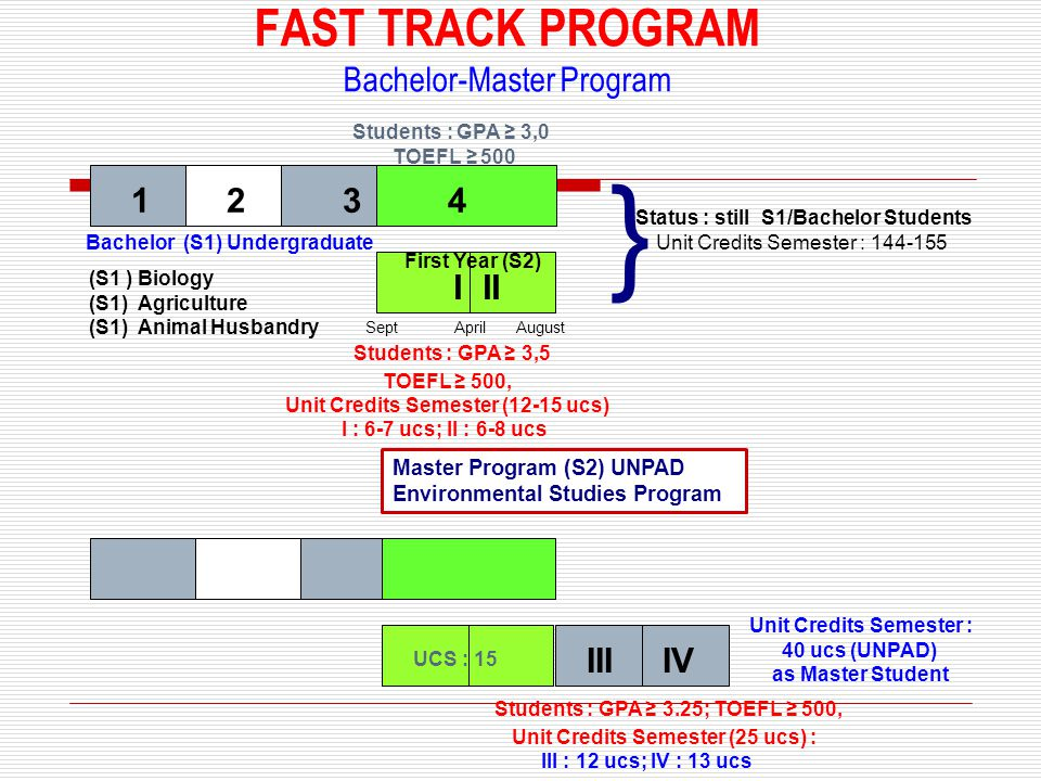 FAST TRACK PROGRAM Bachelor-Master Program Students : GPA ≥ 3,5 TOEFL ≥ 500, Unit Credits Semester (12-15 ucs) I : 6-7 ucs; II : 6-8 ucs Master Program (S2) UNPAD Environmental Studies Program Status : still S1/Bachelor Students Unit Credits Semester : 144-155 } (S1 ) Biology (S1) Agriculture (S1) Animal Husbandry Students : GPA ≥ 3,0 TOEFL ≥ 500 Bachelor (S1) Undergraduate 1 2 3 4 I II Sept April August First Year (S2) Unit Credits Semester : 40 ucs (UNPAD) as Master Student III IV UCS : 15 Students : GPA ≥ 3.25; TOEFL ≥ 500, Unit Credits Semester (25 ucs) : III : 12 ucs; IV : 13 ucs