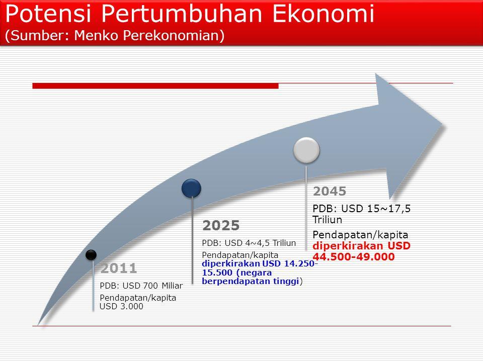 2011 PDB: USD 700 Miliar Pendapatan/kapita USD 3.000 2025 PDB: USD 4~4,5 Triliun Pendapatan/kapita diperkirakan USD 14.250-15.500 (negara berpendapatan tinggi) 2045 PDB: USD 15~17,5 Triliun Pendapatan/kapita diperkirakan USD 44.500- 49.000 Potensi Pertumbuhan Ekonomi (Sumber: Menko Perekonomian)